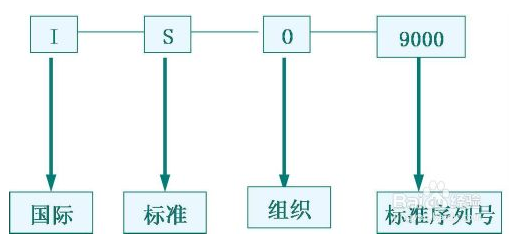 ISO9001质量管理体系常识